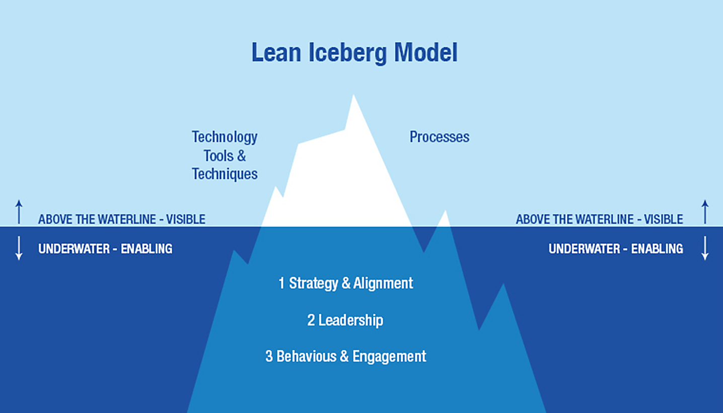 Lean Leadership How To Sustain Lean In Organisation Shingo