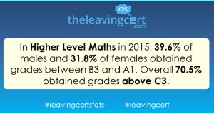 leaving cert maths higher level