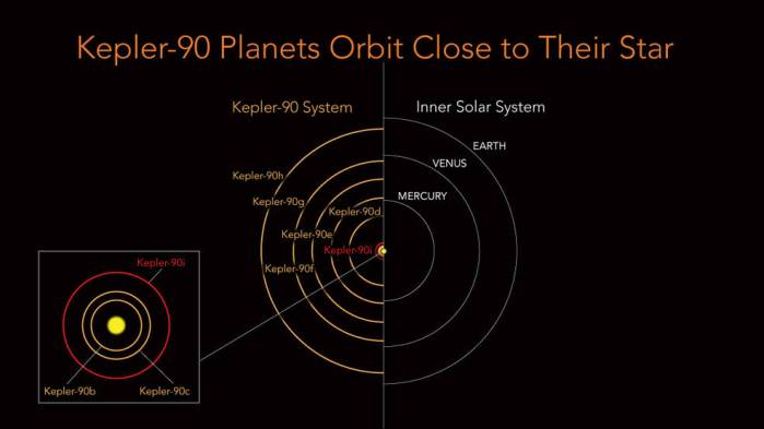 Kepler-90 orbits