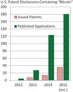 Bitcoin app graph