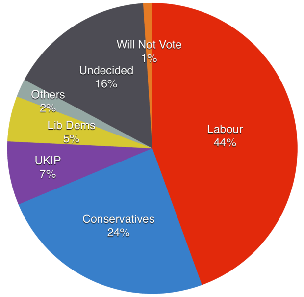 The third batch of Big Election Survey results. Click to enlarge