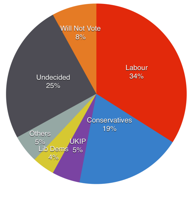 The current voting intentions of those who did not vote in 2010, of those sampled in Lincoln.