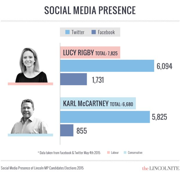 A closer look at the top two social media players. (Click to enlarge)