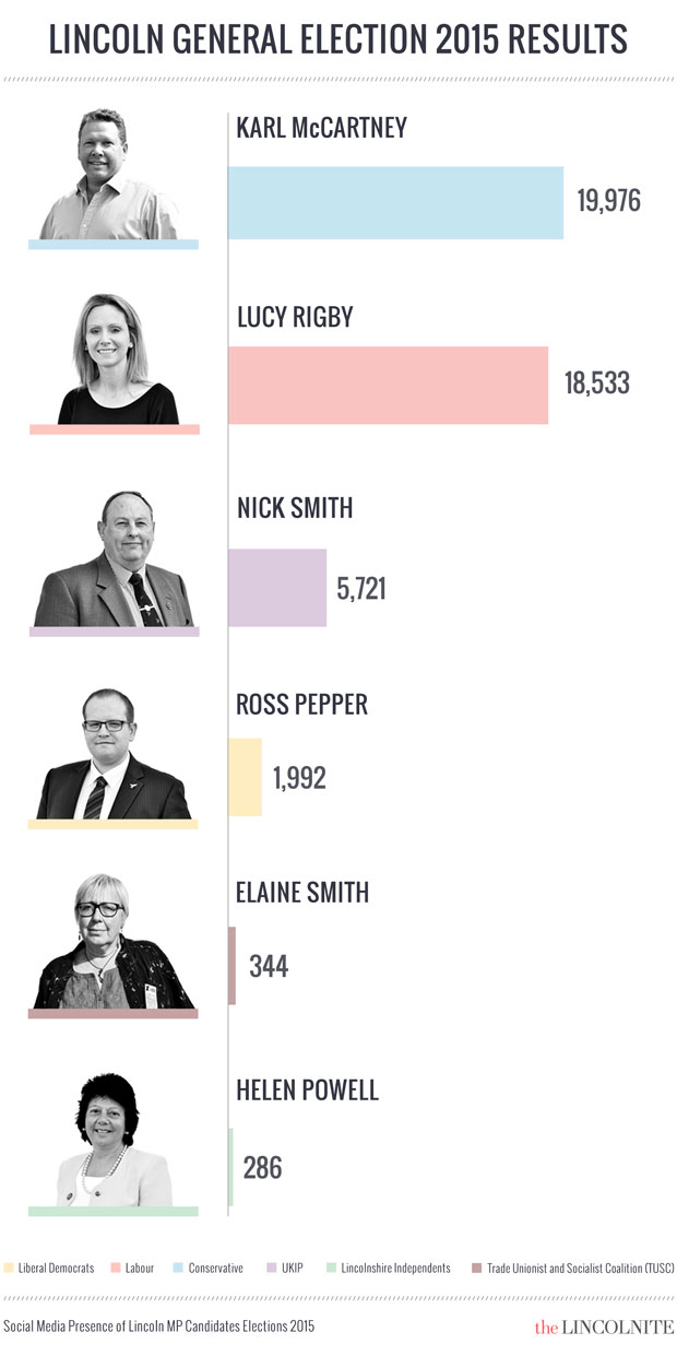 Lincoln General Election results 2015