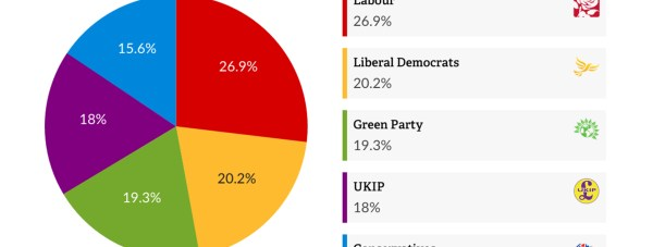 Labour retains its lead in the Vote for Policies survey