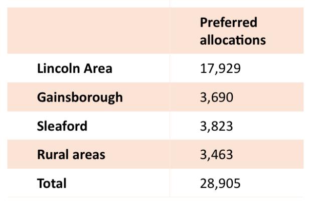 Allocations in Central Lincolnshire