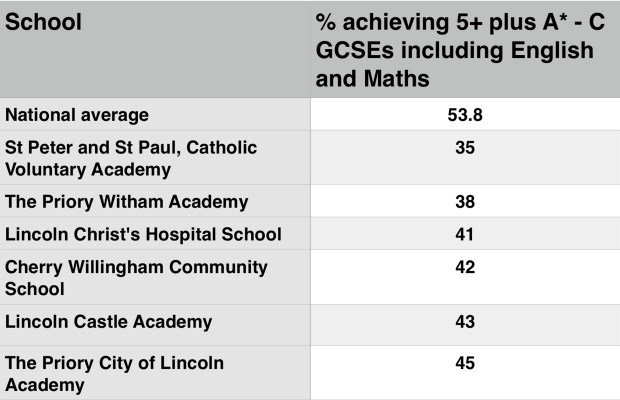 A table of schools in the Lincoln area below the national average