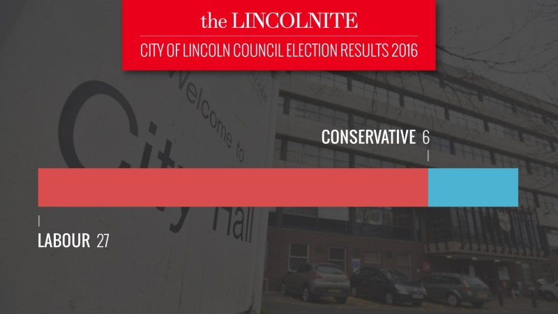 The overall makeup of the City of Lincoln Council following the election on May 5. Photo: The Lincolnite