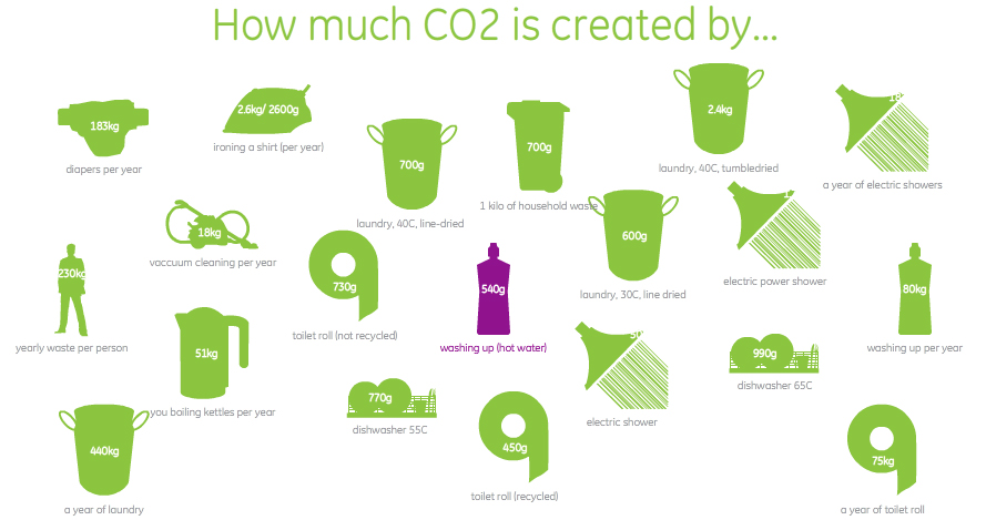 C02 creation - Educate yourself! Reducing our Carbon Footprint - power words for resumes
