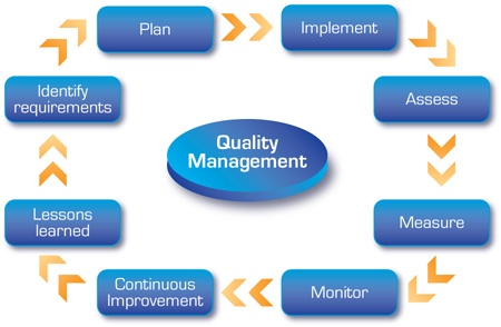 Key Quality Management Plan Source Management Systems Consulting - quality control plans
