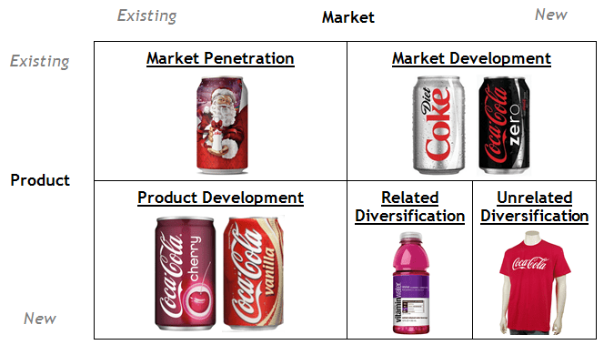 Ppt Igcse Powerpoint Presentation Free To Download Coca Cola Ansoff Matrix The Marketing Agenda