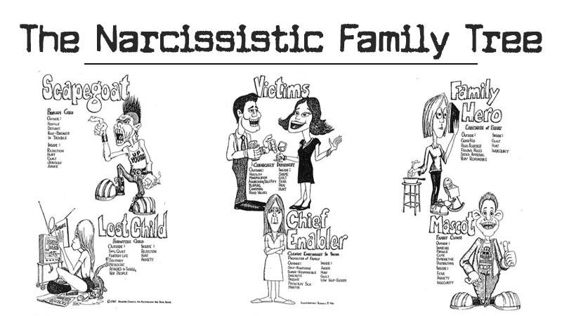 The Narcissistic Family Tree - The Minds Journal