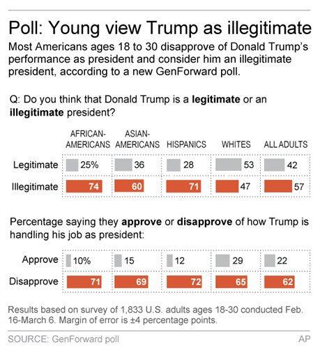 Graphic shows results of GenForward poll on younger Americans' attitudes toward Donald Trump and his presidency
