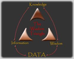 Wisdom Triangle