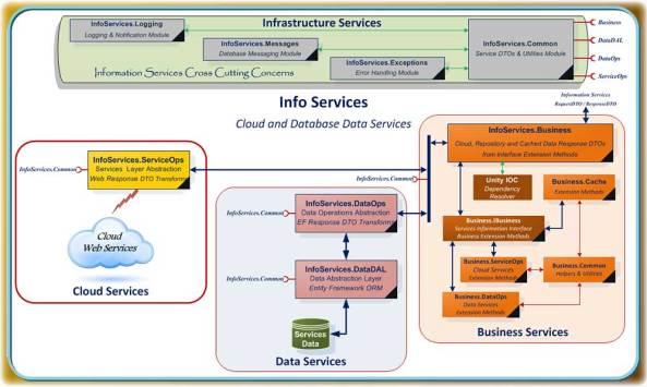 TCMS Services Model