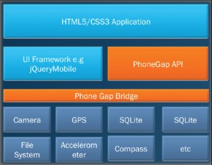 PhoneGap Arcitecture