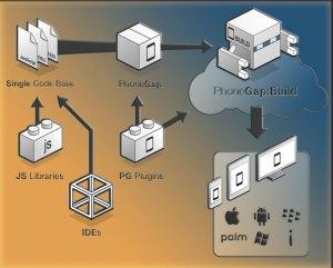 PhoneGap Block Diagram