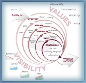 Agile Development Cycles Large