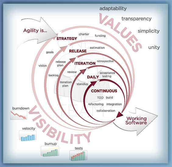 Agile Development Cycles Small