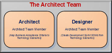 Architect Team