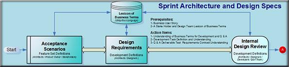 Sprint Architecture