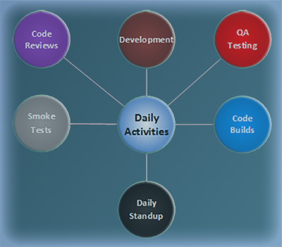 Daily Sprint Model