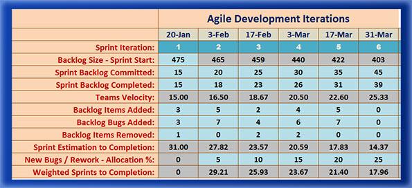 Estimation Worksheet for Release Planning