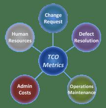 TCO Metrics Circles Clear