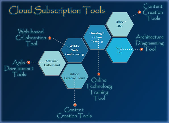 Cloud Subscription Tools