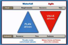 Waterfall versus Agile Web