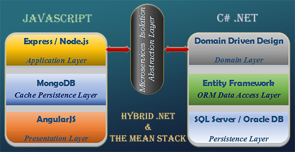 Abstration Layer Web