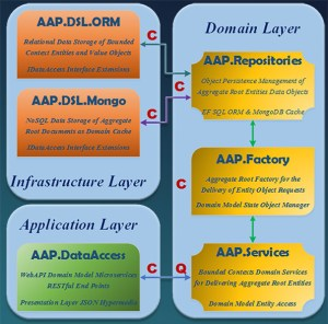 Domain Layer Component Web