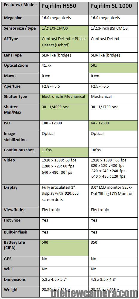 Fujifilm HS50 vs SL1000