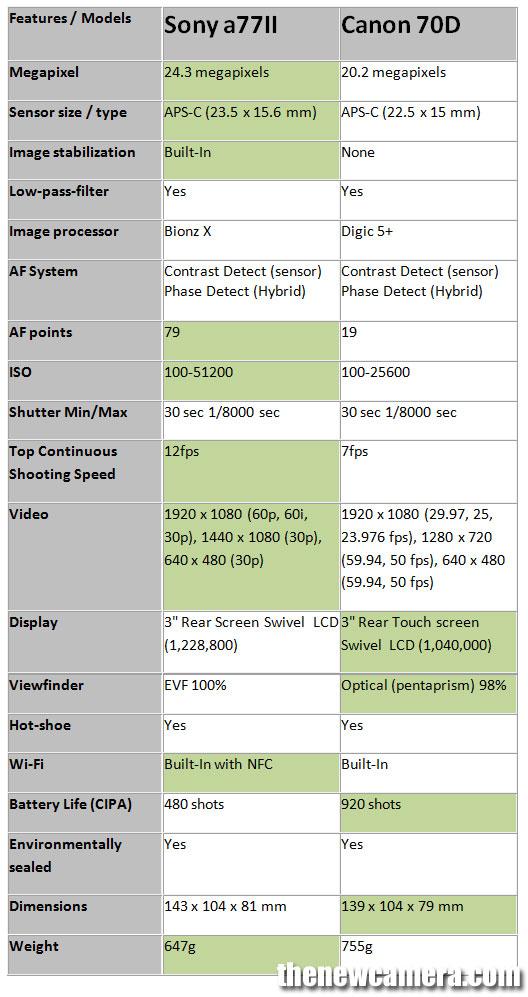 Sony-A77-II-vs-70D-image