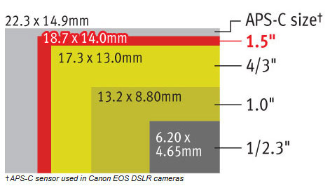 Canon-G1X-series-sensor-vs-