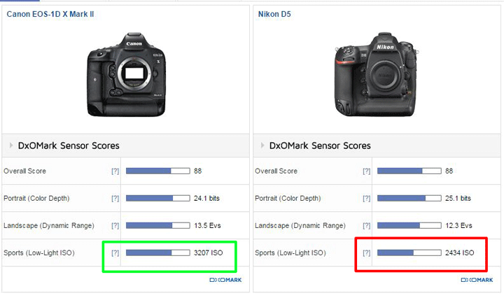 Canon 1DX Mark II score image