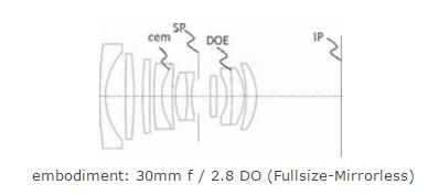 Canon Fullframe lens patent