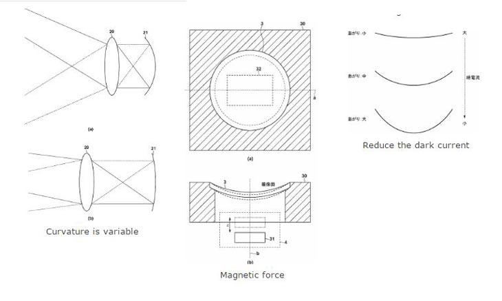 Canon Curve sensor patent image