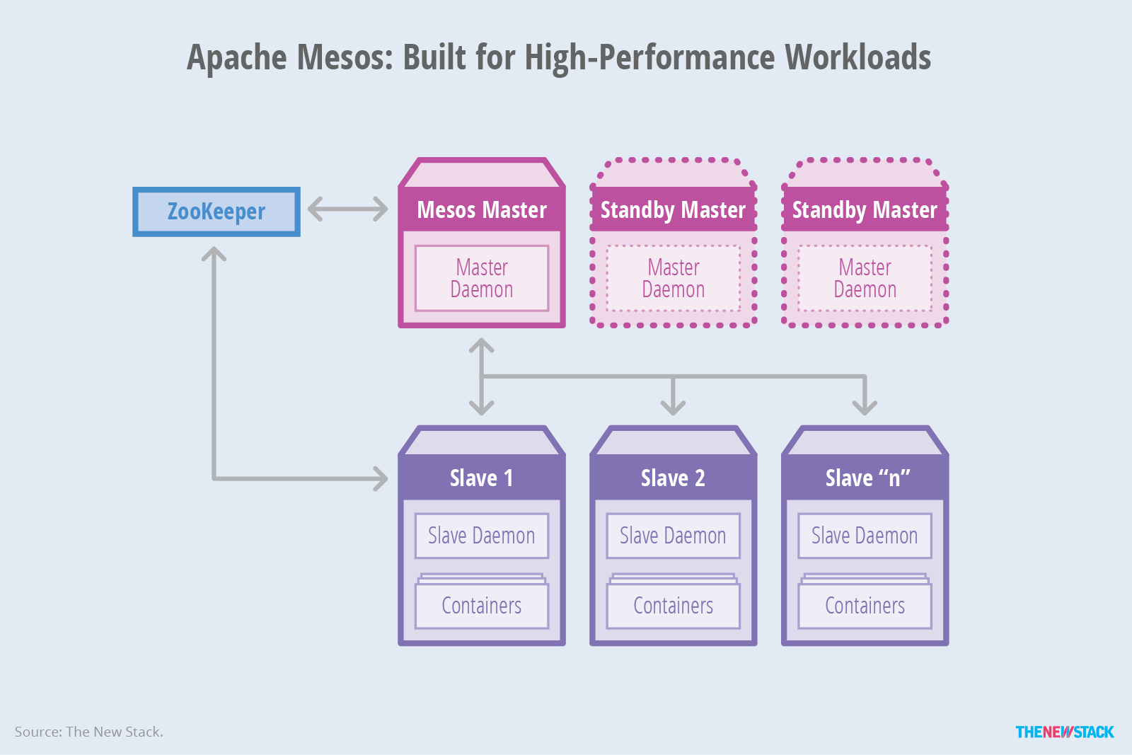 Apache Mesos From Containers To Container Orchestration The New Stack