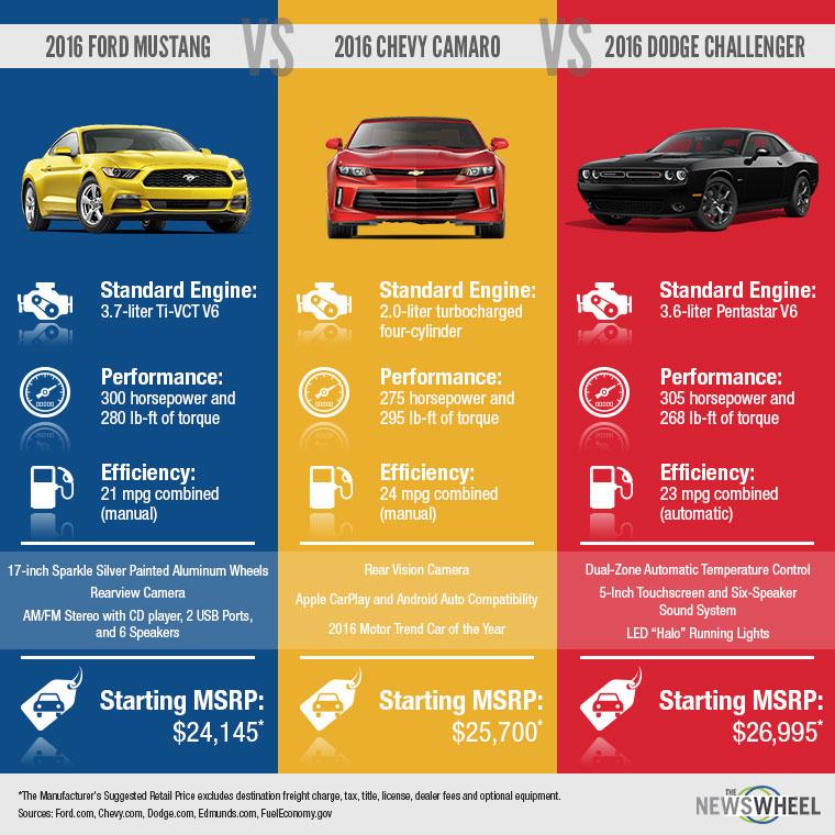 Camaro Wheel Size Chart 2019 2020 Top Car Models