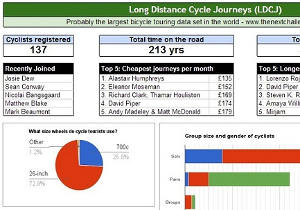 Long Distance Cycle Journeys (LDCJ)