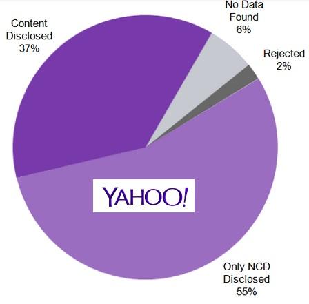 yahoo-report-chart