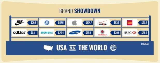 brand-finance-us-500-2014-world