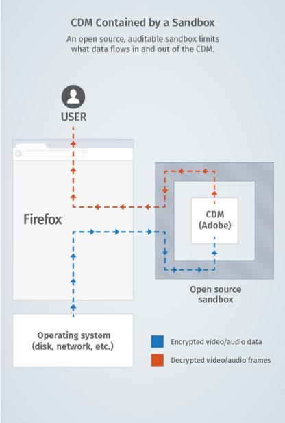 Firefox-DRM-workflow