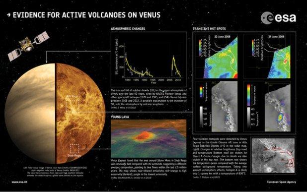venus-volcanos-evidence