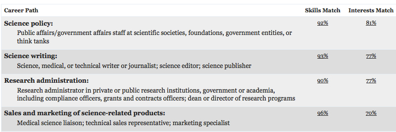 myIDP (Individual Development Plan) by Science Careers - the Node - list of career goals