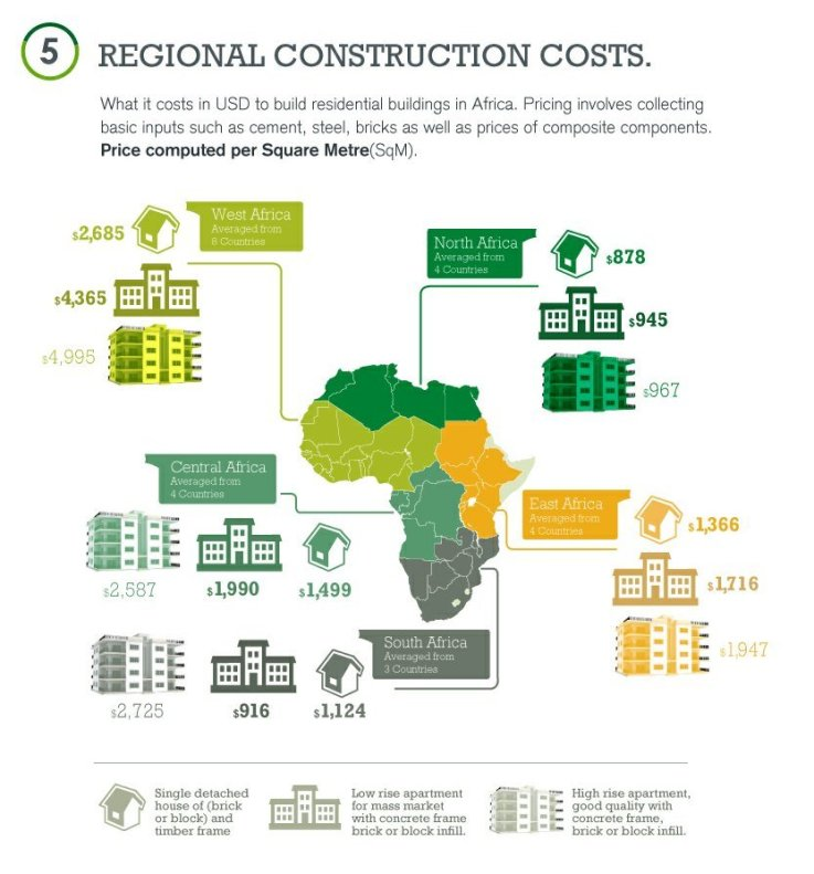 The cost to build a house in africa the only way is ghana for Lowest cost per square foot build house