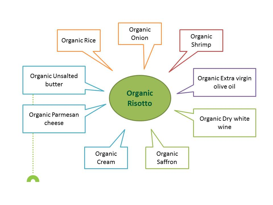 organic food The Organic Five