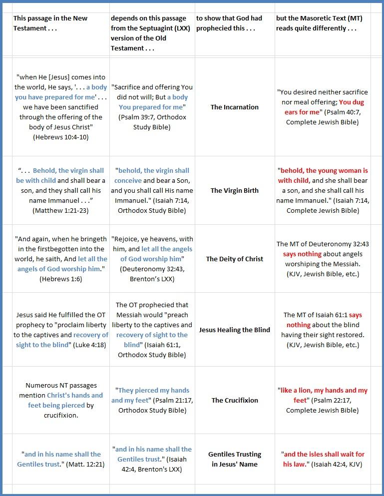 Masoretic Text vs Original Hebrew The Orthodox Life