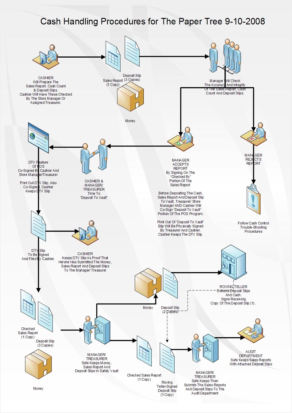 procedure documentation template